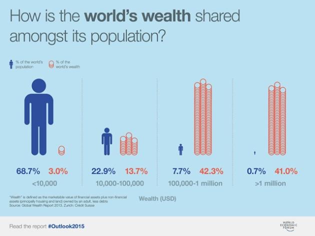 FT_WEF-inequality