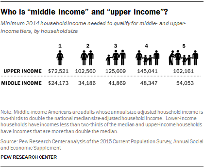 """Who is """"middle income"""" and """"upper income""""?"""