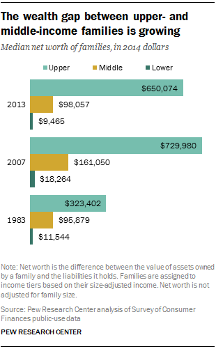 The wealth gap between upper- and middle-income families is growing