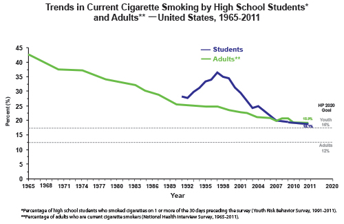 CDC US smoking rate 1965-2011