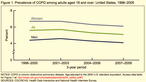 CDC_COPD