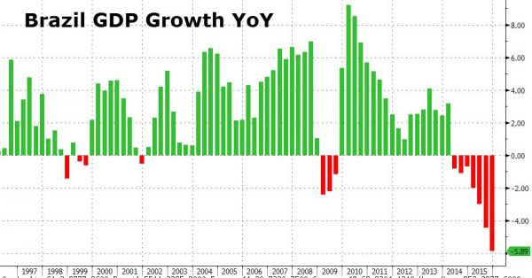 Brazil-GDP-Zero-Hedge