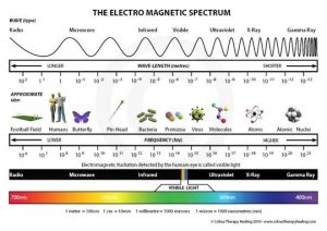 science is a religion electromagnetic spectrum