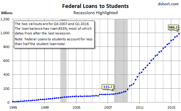 US-student-loan-balances-federal