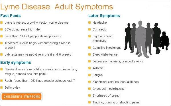 Adult-Symptoms