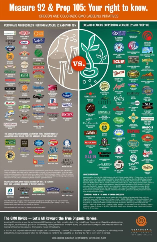 """Printable List of Monsanto Owned """"Food"""" Producers 5wowz0y-663x1024"""