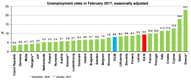 Unemployment-EU-February-2017