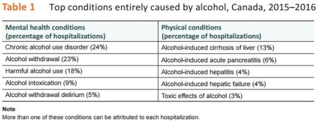 conditions caused by alcohol