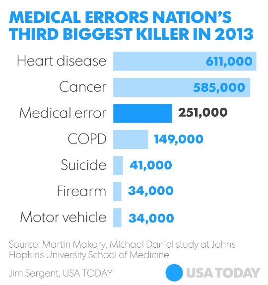 Image: Medical errors now third leading cause of death in the U.S., reports new study