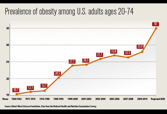 Image: Study: 40 percent of ALL cancer cases in the U.S. are linked to obesity