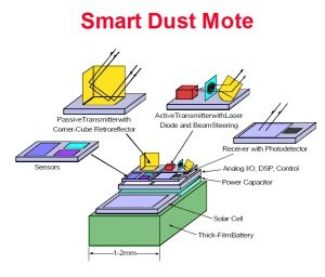 The components of a Smart dust sensor or mote. Image credit: CatchUpdates.com