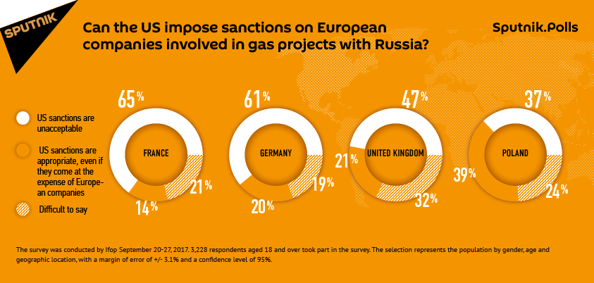 Can the US impose sanctions on European companies involved in gas projects with Russia?