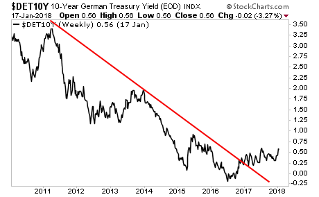 German Bund Yields Rising