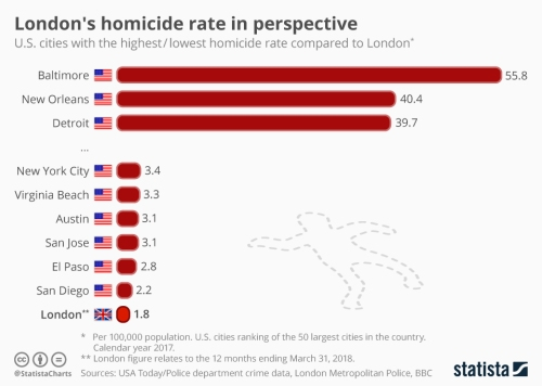 Infographic: London's homicide rate in perspective | Statista