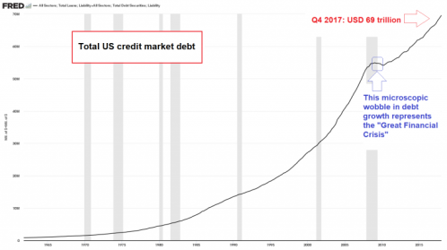 Are You Prepared For The End Of Fake Money? 4-total-us-credit-market-debt-768x430