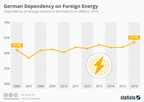 Infographic: German Dependency on Foreign Energy | Statista