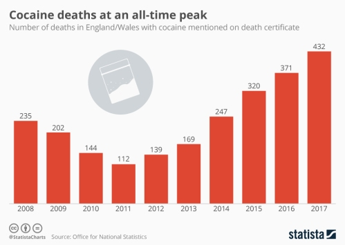 Infographic: Cocaine Deaths at an All-Time Peak | Statista