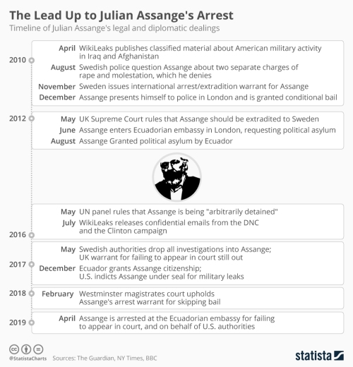 Infographic: The Lead Up to Julian Assange's Arrest | Statista