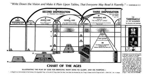 Charles Russell | Darby dispensations