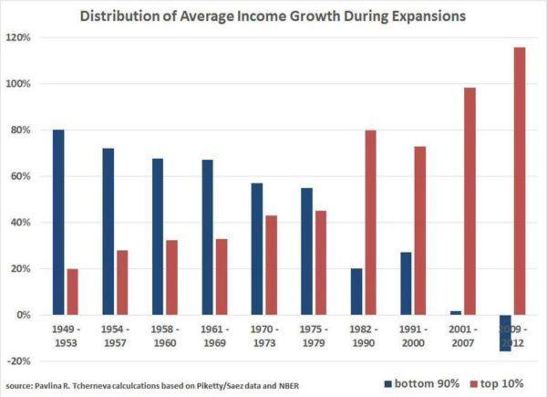 (Chart: Pavlina Tcherneva/Levy Economics Institute)