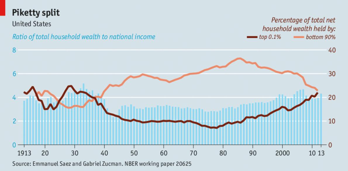 (Chart: The Economist)