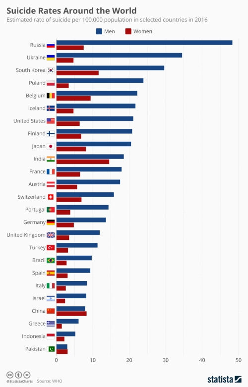 Infographic: Suicide Rates Around the World | Statista