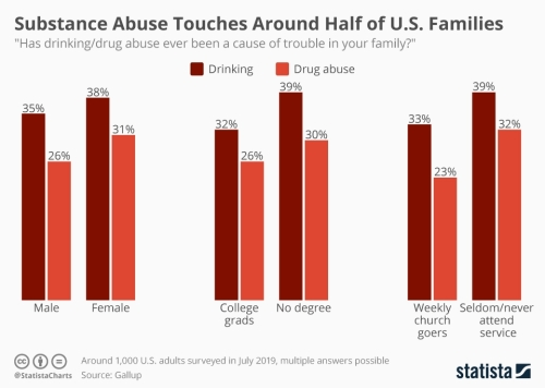 Infographic: Substance Abuse Touches Around Half of All U.S. Families | Statista