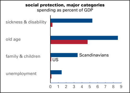 social protection lines