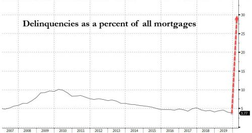 Here Comes The Next Crisis: Up To 30% Of All Mortgages Will Default  Delinquent20mortgages
